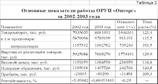 Календарный план прохождения производственной практики студента  Розничный товарооборот в действующих ценах в 2003 году по сравнению с 2002 возрос на 23 4 процента что в сумме составляет 1646331 тыс рублей