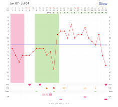 Menstrual Cycle Temperature Chart Types Of Thermal Shifts Glow Community