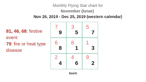 Star Chart For November Monthly Flying Star Charts For 2019 Year Of The Pig Boar