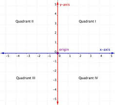 X And Y Graph Maker Graph Linear Equations In Two Variables Intermediate Algebra
