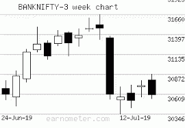 Banknifty Intraday Chart Banknifty Banknifty Levels For Today Banking Sector