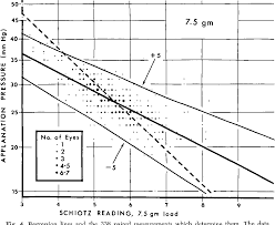 Table Ix From Re Evaluation Of The Schiotz Tonometer