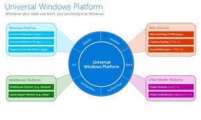 Windows Flatform A Deeper Dive Into The Universal Windows Platform Windows