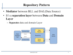 Repository Pattern Mesmerizing Generic Repository Pattern With ASPNET MVC And EF