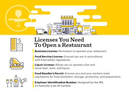 Whether your customers are looking for a coffee, a quiet drink or a party atmosphere, soundtrack24 provides the perfect soundtrack for day and night. How To Get Restaurant Licenses And Permits And What They Cost