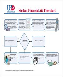 Loan Process Flow Chart 36 Flowchart Templates In Pdf Free Premium Templates