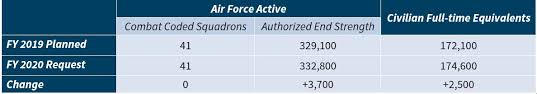Usaf Org Chart 2015 U S Military Forces In Fy 2020 Air Force Center For