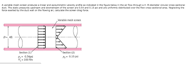 a variable mesh screen produces a linear and axisymmetric velocity profile as indicated in the figure