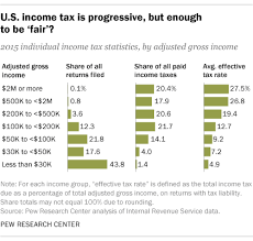 Irs Payment Chart 2018 Who Pays U S Income Tax And How Much Pew Research Center