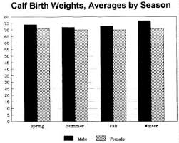 Cattle Birth Weight Chart Breed Surveys Data Belted Galloway Society