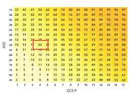 Gcs Scale Chart The Gcs Pupils Age Prognostic Charts Glasgow Coma Scale