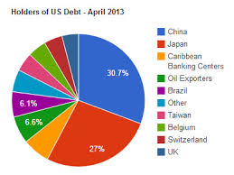 Who Owns Us Debt Pie Chart 2017 Us Debt To China Chart Pay Prudential Online