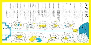 年表 デザイン Google 検索 海报 スケジュールデザイングラフ