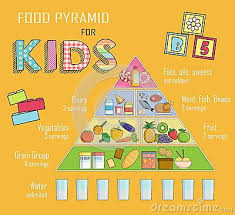 The Pyramid Food Chart Infographic Chart Illustration Of A Food Pyramid For