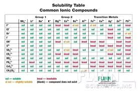 Soluble Or Insoluble In Water Chart Which Salts Are Soluble Quora