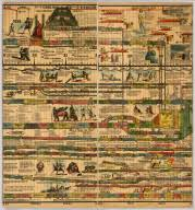 Sebastian C Adams Chronological Chart Omnia Cartographies