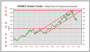 Forex Crude Live Chart Real Time Crude Oil Quotes Brent