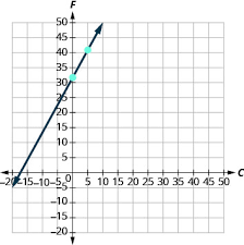 slope intercept form of an equation
