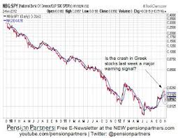 National Bank Of Greece Stock Chart Forget The Election A Warning For Risk Assets Marketwatch