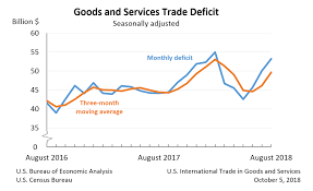 Us Trade Deficit Chart U S International Trade In Goods And Services August 2018