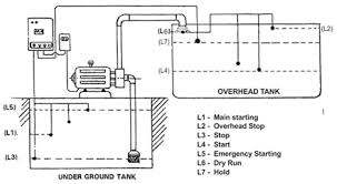 Automatic Control Mapal How Mapal Automatic Control System Works