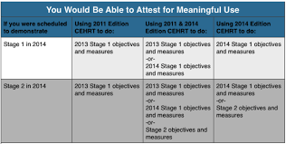 Meaningful Use Stages Chart Cms Proposes Meaningful Use Extension Cynergistek Inc