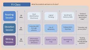 หลักสูตรวิชาภาษาอังกฤษ PJ Method | โรงเรียนทอสี