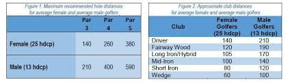 Numbered Tees Clubhead Speed Oga Golf Course