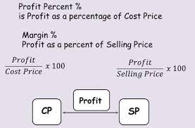 Profit Loss Formula Profit Loss Online Preparation Platform