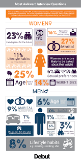 women asked three times as many inappropriate interview interview infographic