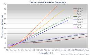 Thermocouple Range Chart Thermocouple Types Types Of Thermocouple Thermocouple