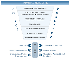 strategic planning operations management technology  operational review model