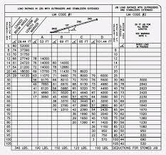 Cutler Hammer Heater Chart Ceri Comunicaasl Chart