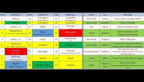 19 Eye Catching Free Birth Chart In Telugu