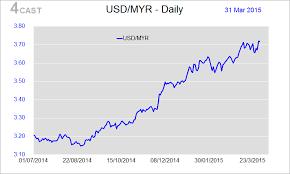 Forex Analysis Malaysia Flows Usd Myr Dfm The