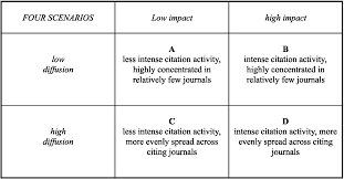 Journal Diffusion Factors A New Approach To Measuring Research