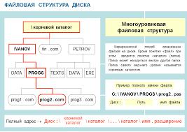 Информатика класс Тесты презентации контрольные работы Файловая структура диска