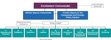 Figure 7 From Defense Management U S Southern Command