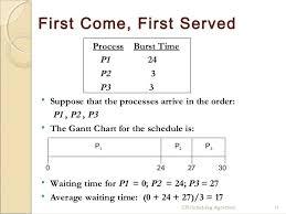 Gantt Chart Fcfs Scheduling Algorithm 68 Expert Gantt Chart Algorithm