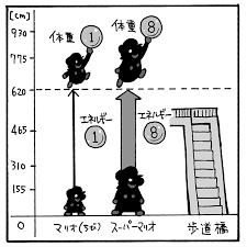 中学生の必須ゲーム理数系に強くなるスーパーマリオのジャンプの法則