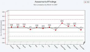 Analyzer Based Graphs Control Chart