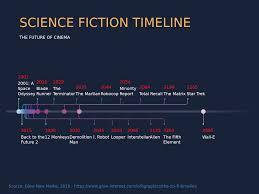 Sci Fi Chart Science Fiction Timeline Timeline Chart Example Vizzlo