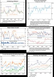 January 2016 Charts The Economy In 13 Charts January 2016 Yieldreport