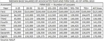 Law Firm Associate Salary Chart Associate Salaries Essentially Flat Since 2007 Law Blog