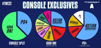 Xbox One Vs Ps4 At A Glance Digit