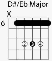 D Sharp E Flat Major Chord