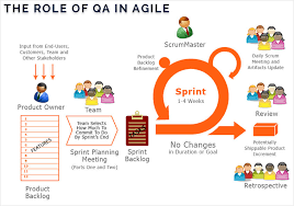 Agile Testing Process Flow Chart Agile Scrum Testing Process Role Of Qa In Agile Scrum