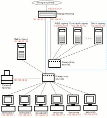 Простая офисная локальная сеть с подключением к Интернет Простая офисная сеть рис 3