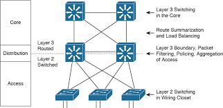 network design models \u003e \