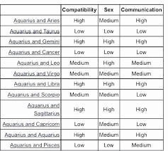 Horoscope Relationship Compatibility Chart 10 Extraordinary Aries Relationship Compatibility Chart